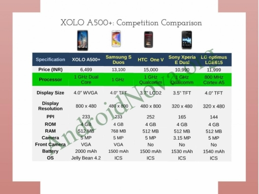 Xolo A500+ coming soon